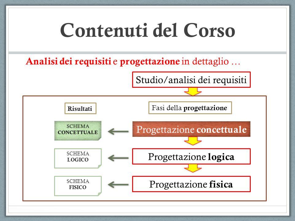 Contenuti del Corso Studio/analisi dei requisiti Progettazione logica Progettazione fisica SCHEMA LOGICO SCHEMA FISICO Fasi della progettazione Risult