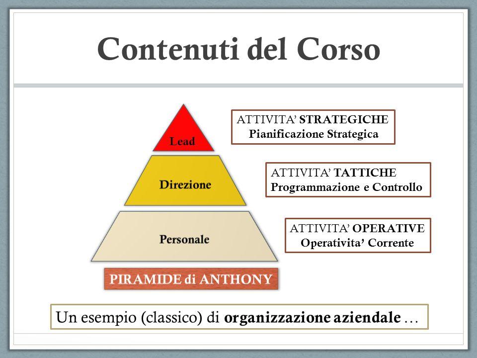 Contenuti del Corso ATTIVITA OPERATIVE Operativita Corrente ATTIVITA TATTICHE Programmazione e Controllo ATTIVITA STRATEGICHE Pianificazione Strategic