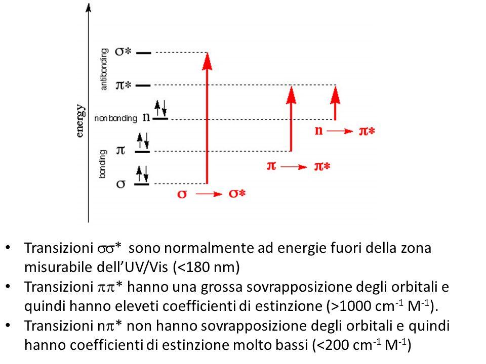 Transizioni * sono normalmente ad energie fuori della zona misurabile dellUV/Vis (<180 nm) Transizioni * hanno una grossa sovrapposizione degli orbitali e quindi hanno eleveti coefficienti di estinzione (>1000 cm -1 M -1 ).