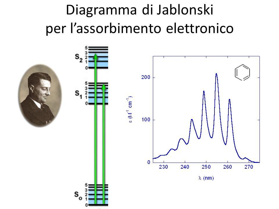 Diagramma di Jablonski per lassorbimento elettronico