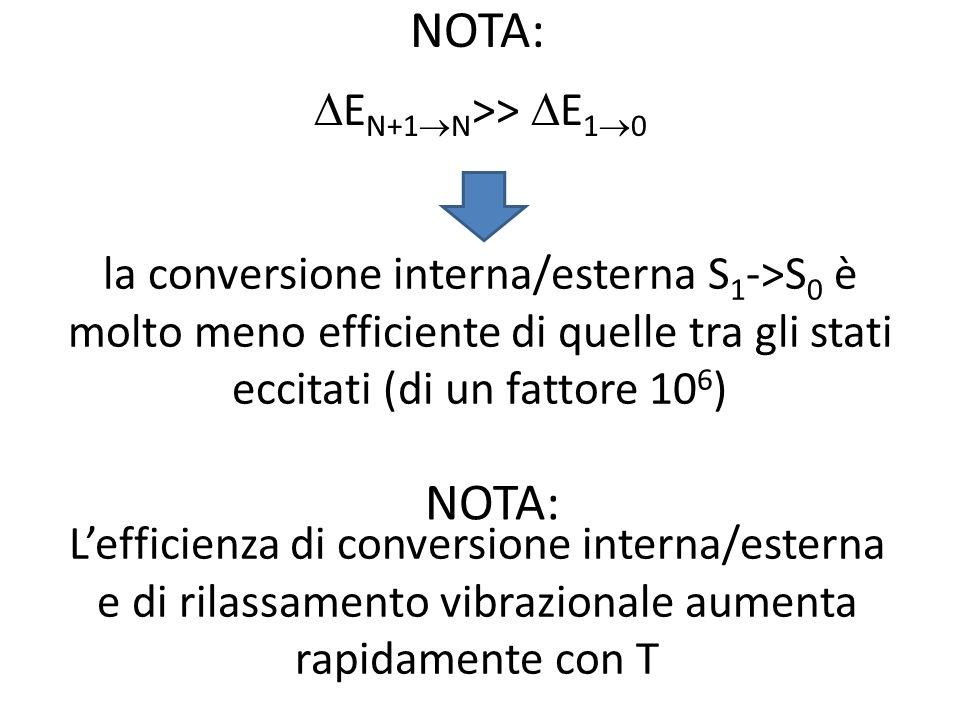 la conversione interna/esterna S 1 ->S 0 è molto meno efficiente di quelle tra gli stati eccitati (di un fattore 10 6 ) NOTA: E N+1 N >> E 1 0 NOTA: Lefficienza di conversione interna/esterna e di rilassamento vibrazionale aumenta rapidamente con T