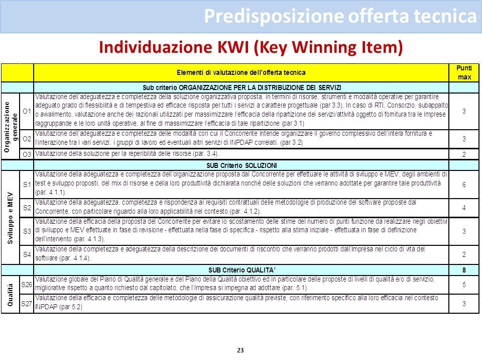 Individuazione KWI (Key Winning Item) 23 Predisposizione offerta tecnica