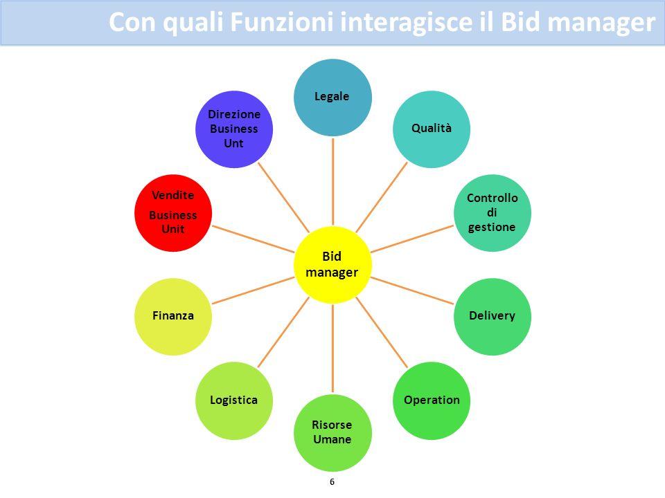 Con quali Funzioni interagisce il Bid manager 6 Bid manager LegaleQualità Controllo di gestione DeliveryOperation Risorse Umane LogisticaFinanza Vendi