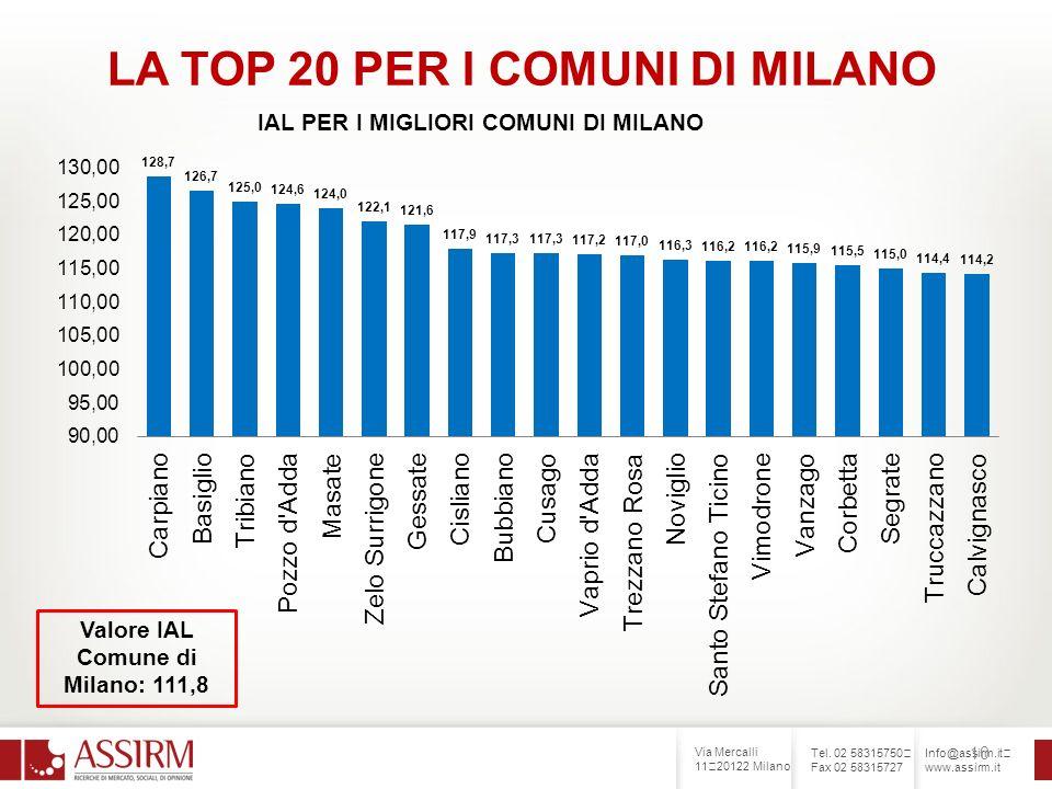 Via Mercalli 11 20122 Milano Tel. 02 58315750 Fax 02 58315727 Info@assirm.it www.assirm.it 10 LA TOP 20 PER I COMUNI DI MILANO Valore IAL Comune di Mi
