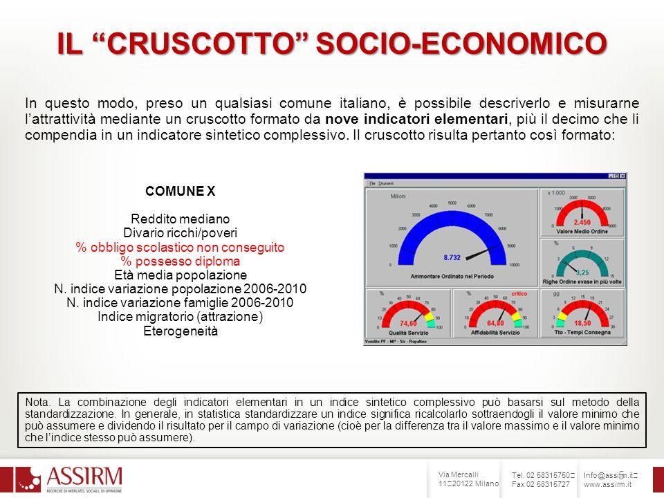 Via Mercalli 11 20122 Milano Tel. 02 58315750 Fax 02 58315727 Info@assirm.it www.assirm.it 5 IL CRUSCOTTO SOCIO-ECONOMICO In questo modo, preso un qua