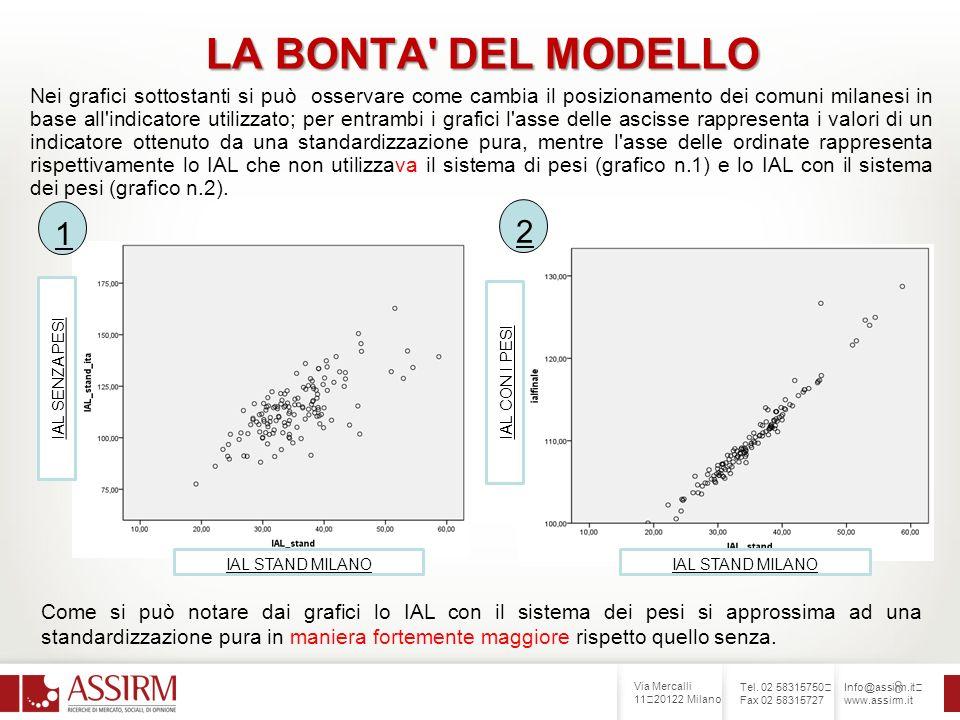 Via Mercalli 11 20122 Milano Tel. 02 58315750 Fax 02 58315727 Info@assirm.it www.assirm.it 8 LA BONTA' DEL MODELLO Nei grafici sottostanti si può osse