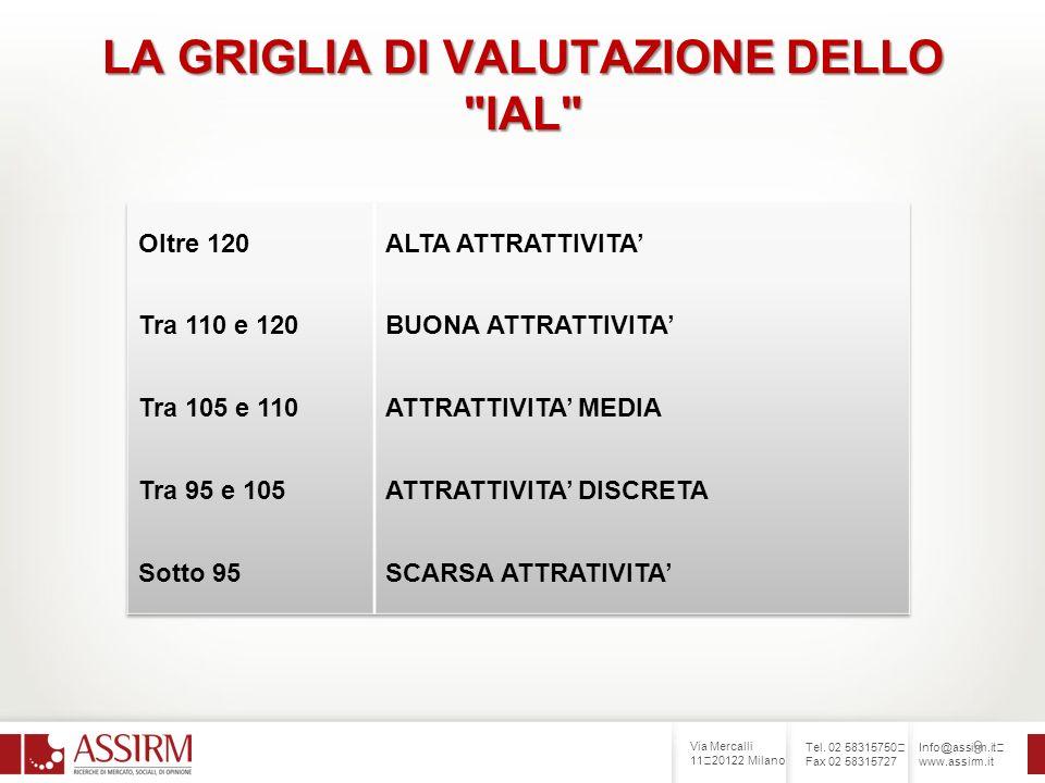 Via Mercalli 11 20122 Milano Tel. 02 58315750 Fax 02 58315727 Info@assirm.it www.assirm.it 9 LA GRIGLIA DI VALUTAZIONE DELLO