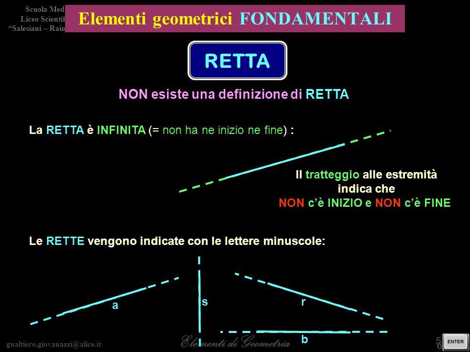 gualtiero.giovanazzi@alice.it Elementi di Geometria Scuola Media Liceo Scientifico Salesiani – Rainerum 6 / 30 5 / 28 Elementi geometrici FONDAMENTALI