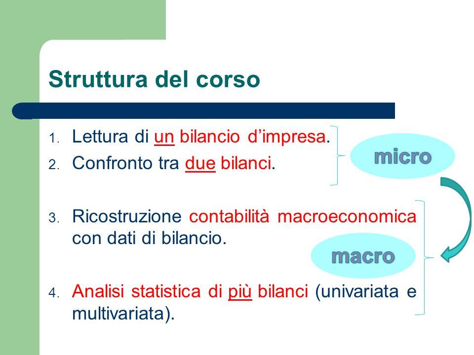 Struttura del corso 1. Lettura di un bilancio dimpresa. 2. Confronto tra due bilanci. 3. Ricostruzione contabilità macroeconomica con dati di bilancio
