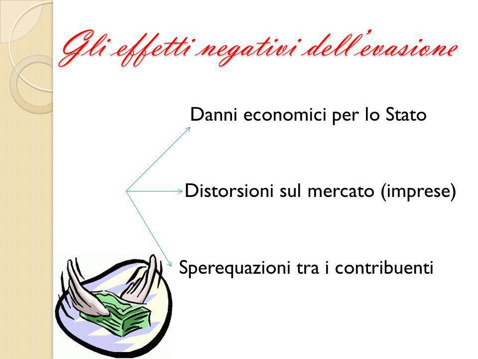 Gli effetti negativi dellevasione Danni economici per lo Stato Distorsioni sul mercato (imprese) Sperequazioni tra i contribuenti