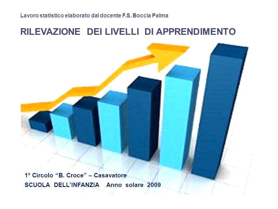 C OMPARAZIONE DATI SCUOLA DELLINFANZIA – SCUOLA PRIMARIA ANNO 2009 Prodotto F.S.