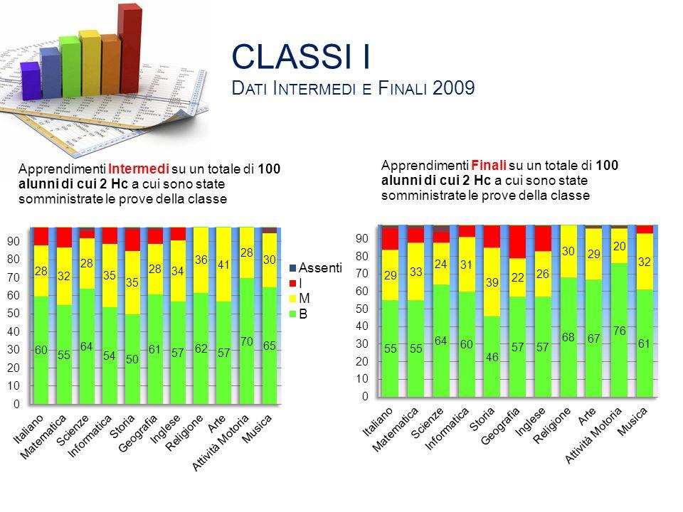 CLASSI I D ATI I NTERMEDI E F INALI 2009