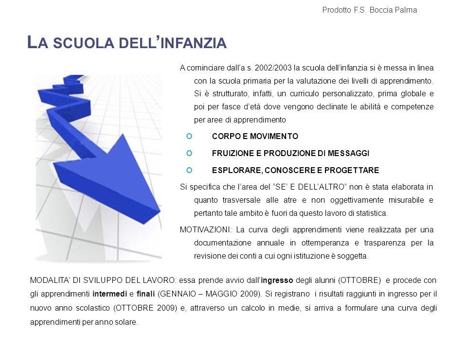 O SSERVAZIONI SISTEMATICHE DATI IN INGRESSO : ANNI 3 T OTALE ALUNNI 56 O TTOBRE 2008 Prodotto F.S.