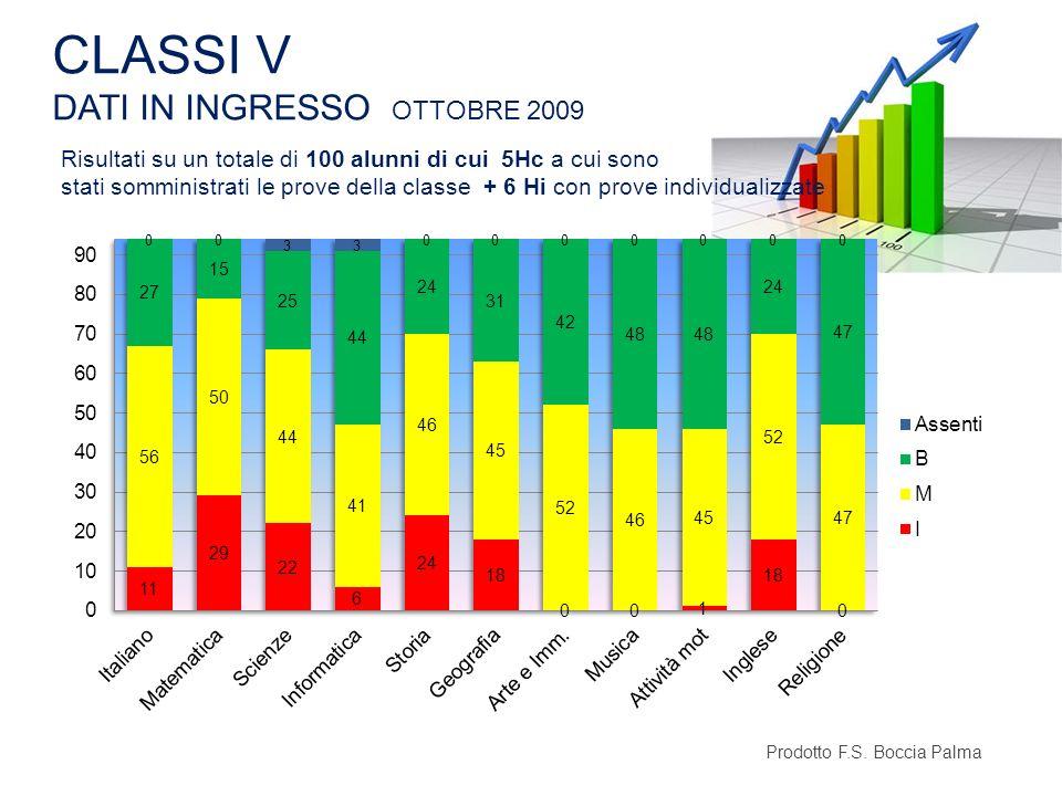 CLASSI V DATI IN INGRESSO OTTOBRE 2009 Prodotto F.S. Boccia Palma