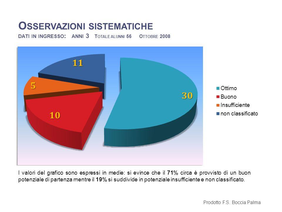 O SSERVAZIONI SISTEMATICHE DATI IN INGRESSO : ANNI 3 T OTALE ALUNNI 56 O TTOBRE 2008 Prodotto F.S. Boccia Palma I valori del grafico sono espressi in