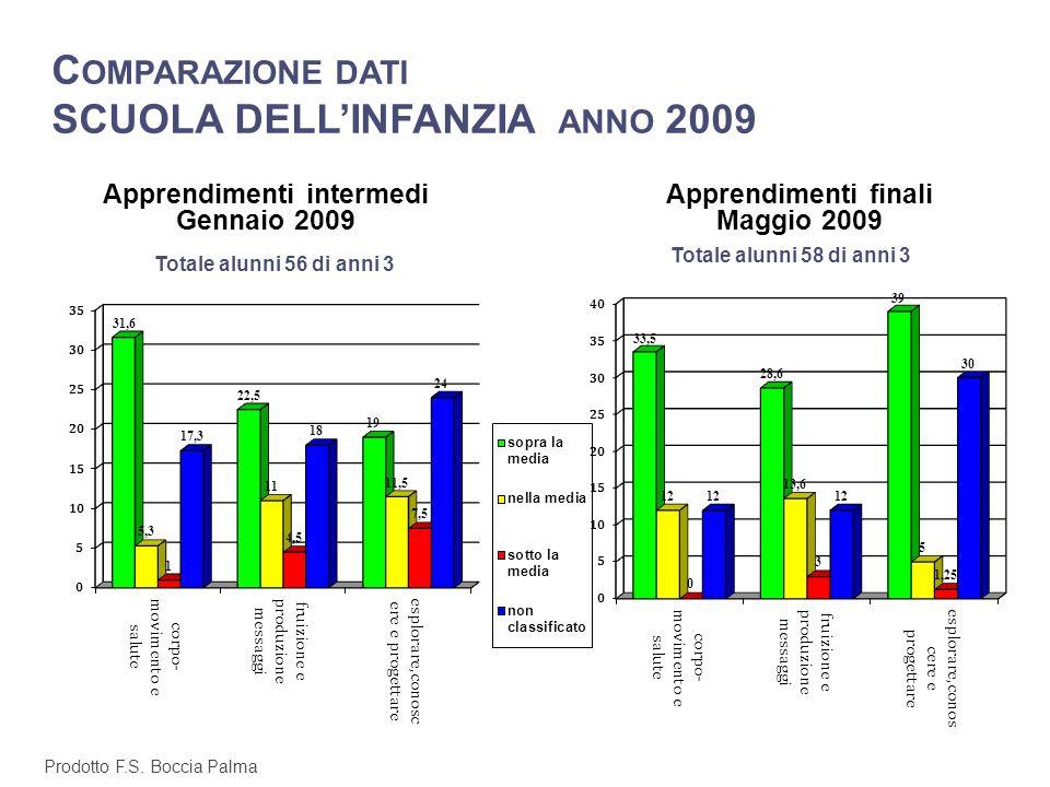 D ATI IN INGRESSO O TTOBRE 2009 A NNI 4 TOTALE ALUNNI 69 Prodotto F.S. Boccia Palma