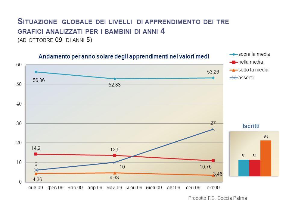 RILEVAZIONE LIVELLI DI APPRENDIMENTO SCUOLA PRIMARIA 1° Circolo B.
