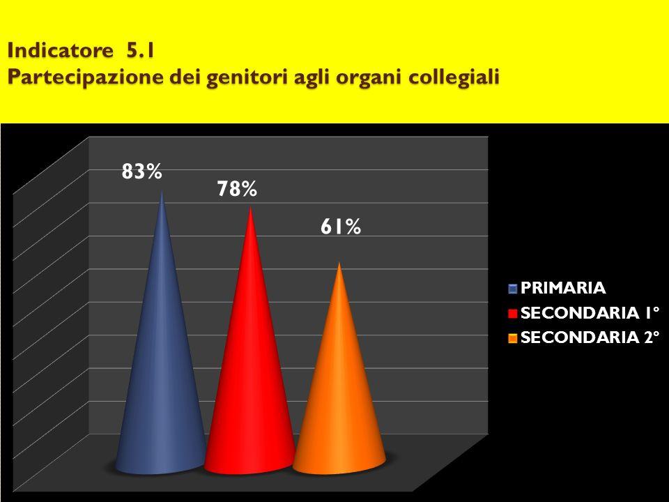 Indicatore 5.1 Partecipazione dei genitori agli organi collegiali 61%