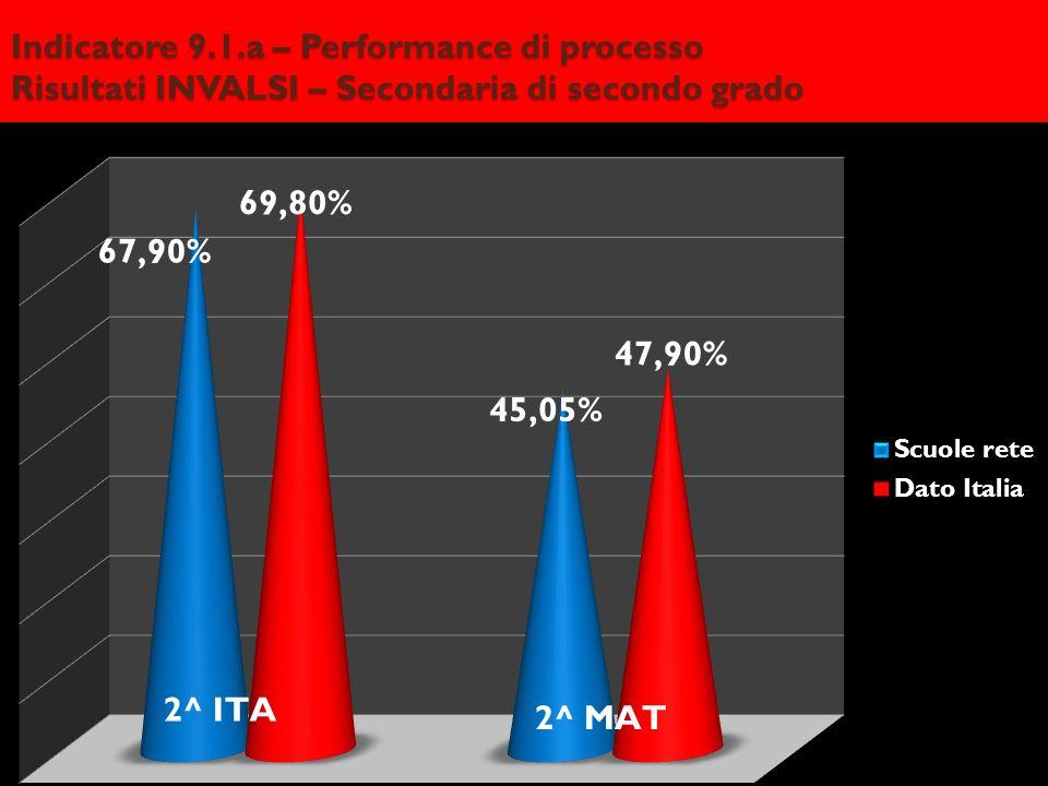 Indicatore 9.1.a – Performance di processo Risultati INVALSI – Secondaria di secondo grado