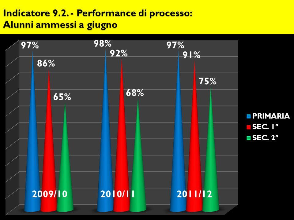 Indicatore 9.2. - Performance di processo: Alunni ammessi a giugno 2009/102010/11