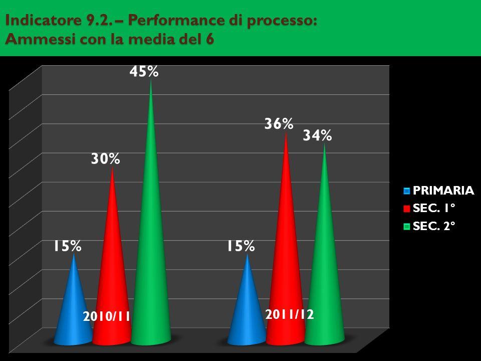 Indicatore 9.2. – Performance di processo: Ammessi con la media del 6 2011/12