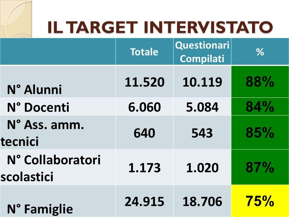 IL TARGET INTERVISTATO Totale Questionari Compilati % N° Alunni 11.52010.119 88% N° Docenti 6.0605.084 84% N° Ass.