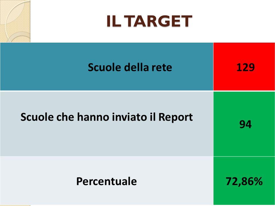 IL TARGET Scuole della rete 129 Scuole che hanno inviato il Report 94 Percentuale72,86%