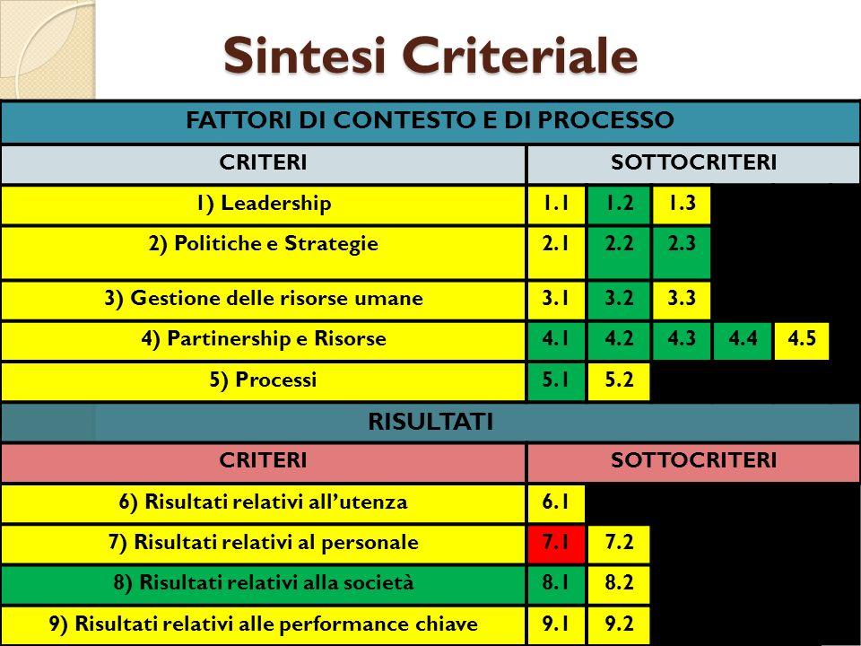 Sintesi Criteriale FATTORI DI CONTESTO E DI PROCESSO CRITERISOTTOCRITERI 1) Leadership1.11.21.3 2) Politiche e Strategie2.12.22.3 3) Gestione delle risorse umane3.13.23.3 4) Partinership e Risorse4.14.24.34.44.5 5) Processi5.15.25.3 RISULTATI CRITERISOTTOCRITERI 6) Risultati relativi allutenza6.16.2 7) Risultati relativi al personale7.17.2 8) Risultati relativi alla società8.18.2 9) Risultati relativi alle performance chiave9.19.2