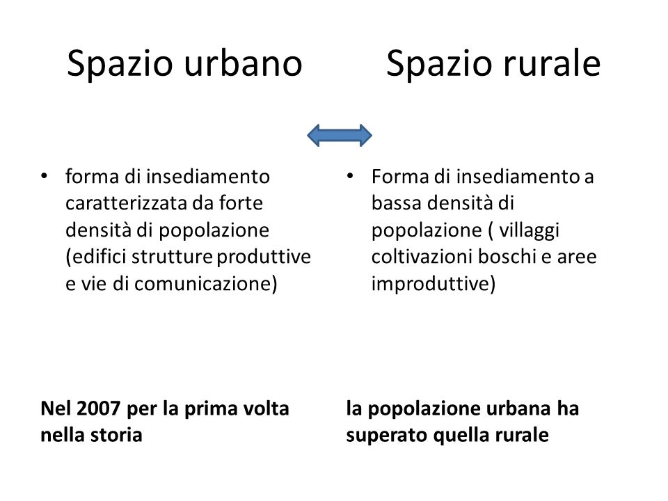 Spazio urbano Spazio rurale Nel 2007 per la prima volta nella storia la popolazione urbana ha superato quella rurale forma di insediamento caratterizz