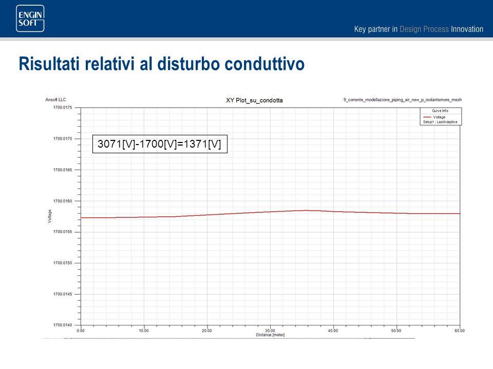 Risultati relativi al disturbo conduttivo 3071[V]-1700[V]=1371[V]