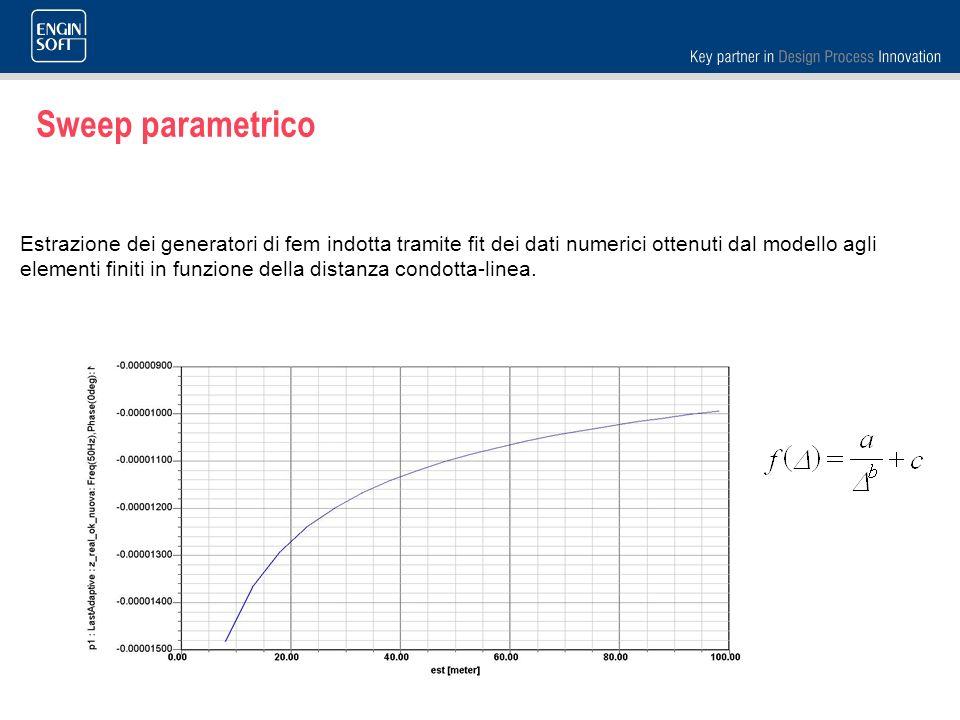 Sweep parametrico Estrazione dei generatori di fem indotta tramite fit dei dati numerici ottenuti dal modello agli elementi finiti in funzione della d