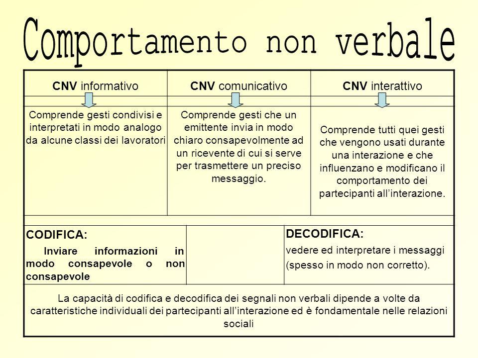 CNV informativoCNV comunicativoCNV interattivo Comprende gesti condivisi e interpretati in modo analogo da alcune classi dei lavoratori Comprende gest