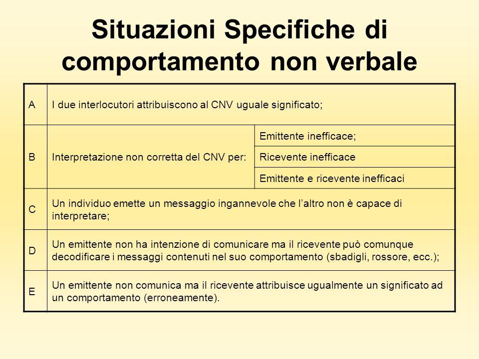 Situazioni Specifiche di comportamento non verbale AI due interlocutori attribuiscono al CNV uguale significato; BInterpretazione non corretta del CNV