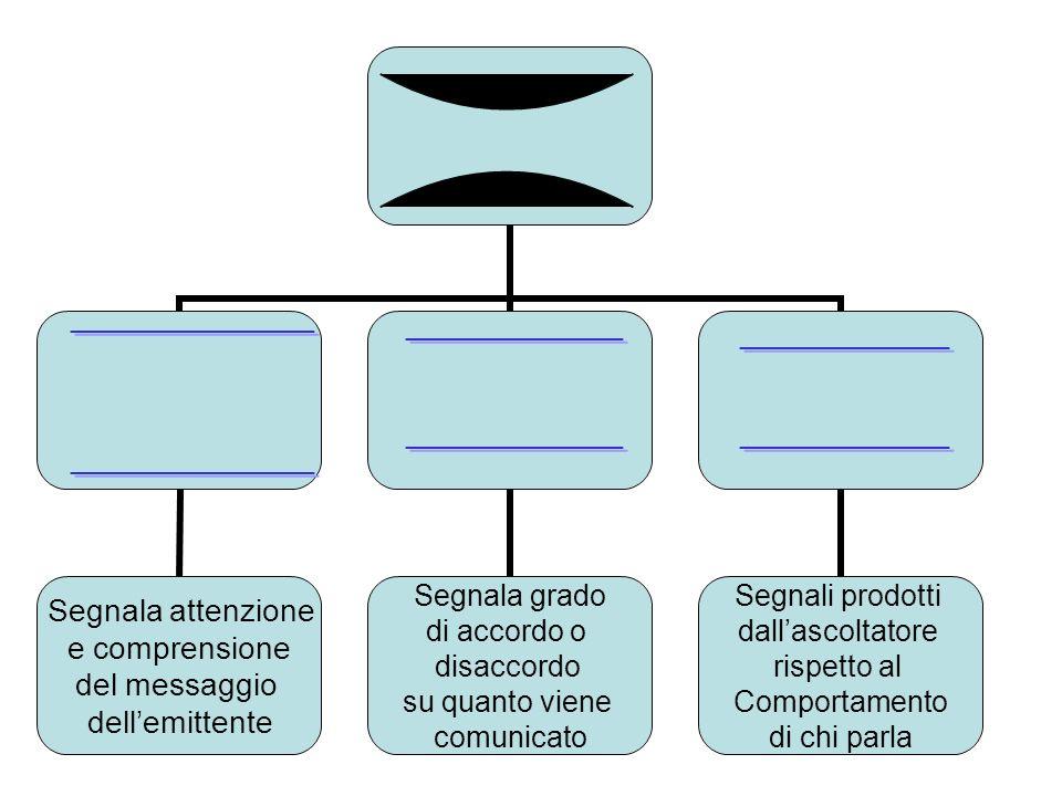 Elementi della comunicazione non verbale 1 Aspetto esteriore 2 Il volto 3 Lo sguardo 4 La voce ed il parlato 5 Comportamento spaziale 6 Movimenti del corpo e gesti