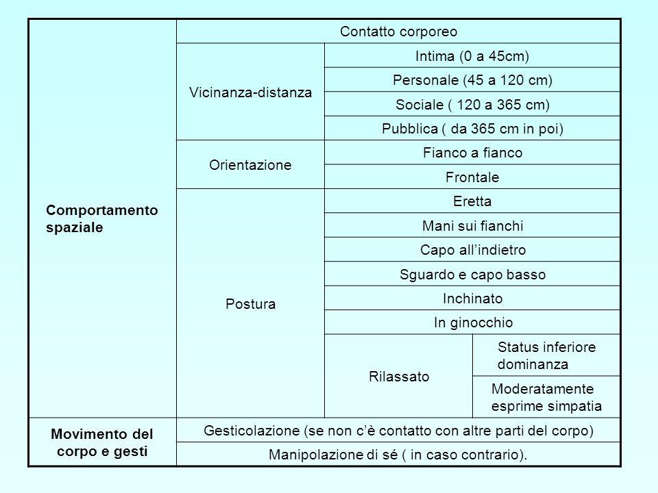 Comportamento spaziale Contatto corporeo Vicinanza-distanza Intima (0 a 45cm) Personale (45 a 120 cm) Sociale ( 120 a 365 cm) Pubblica ( da 365 cm in