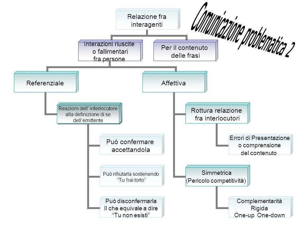 Relazione fra interagenti Interazioni riuscite o fallimentari fra persone Referenziale Reazioni dell interlocutore alla definizione di se dellemittent