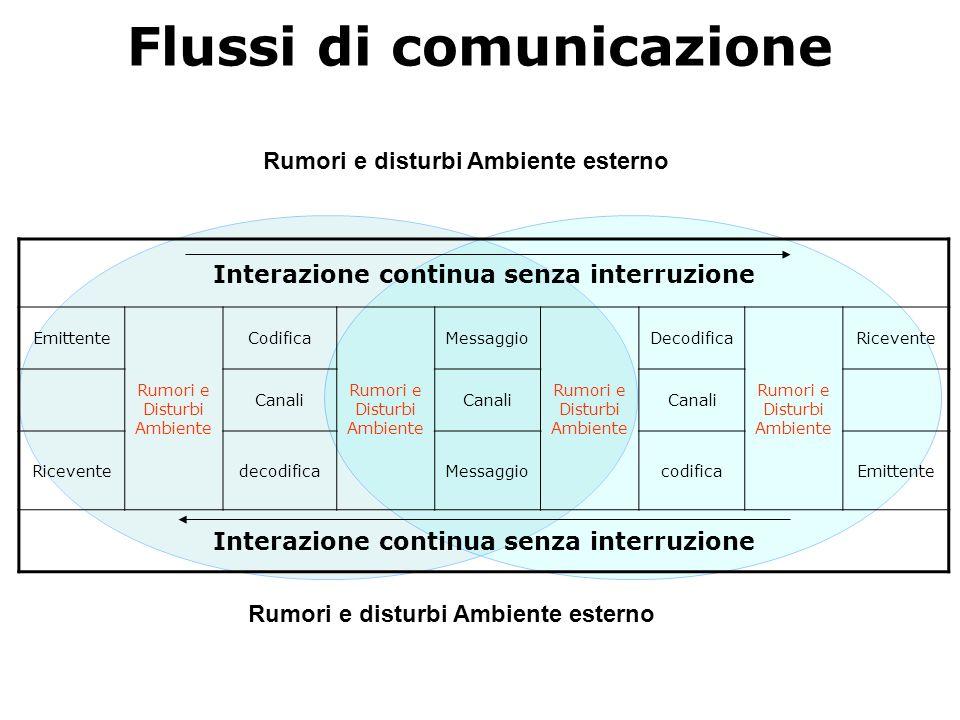 Flussi di comunicazione Rumori e disturbi Ambiente esterno Interazione continua senza interruzione Emittente Rumori e Disturbi Ambiente Codifica Rumor