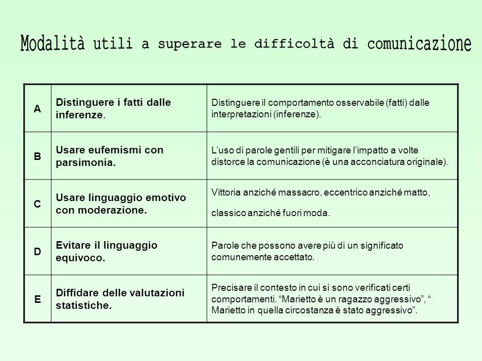 A Distinguere i fatti dalle inferenze. Distinguere il comportamento osservabile (fatti) dalle interpretazioni (inferenze). B Usare eufemismi con parsi