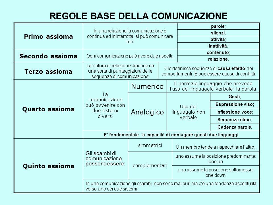 REGOLE BASE DELLA COMUNICAZIONE Primo assioma In una relazione la comunicazione è continua ed ininterrotta, si può comunicare con: parole; silenzi; at