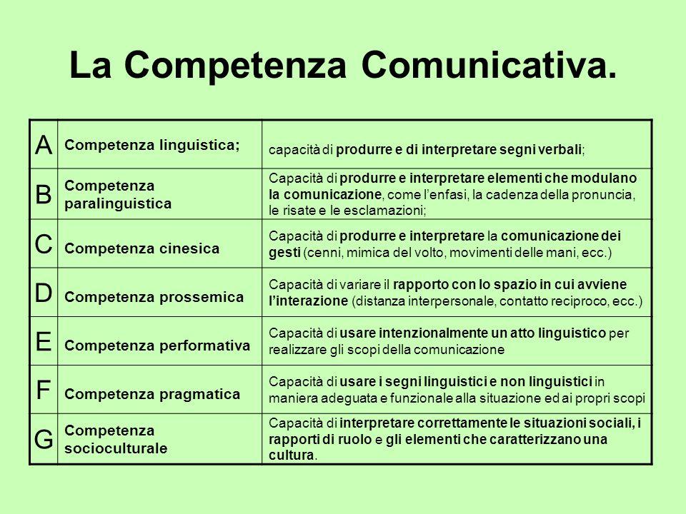 La Competenza Comunicativa. A Competenza linguistica; capacità di produrre e di interpretare segni verbali; B Competenza paralinguistica Capacità di p