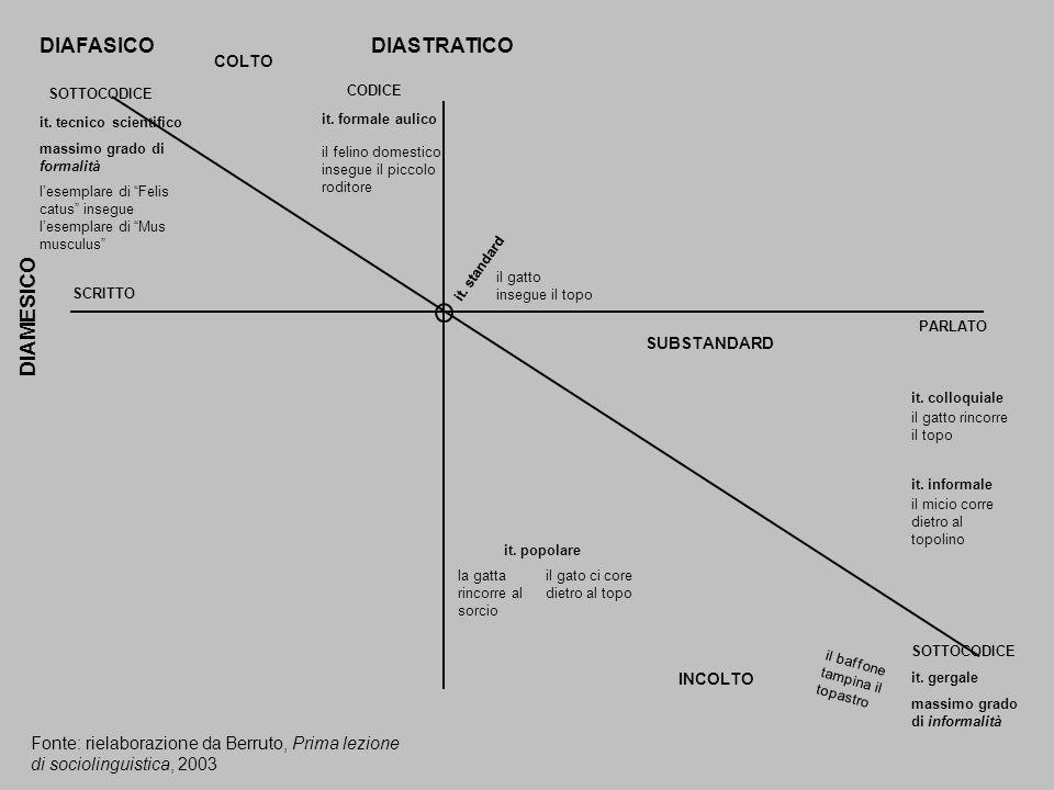 DIAFASICODIASTRATICO DIAMESICO SCRITTO it. tecnico scientifico massimo grado di formalità SOTTOCODICE it. gergale massimo grado di informalità it. for