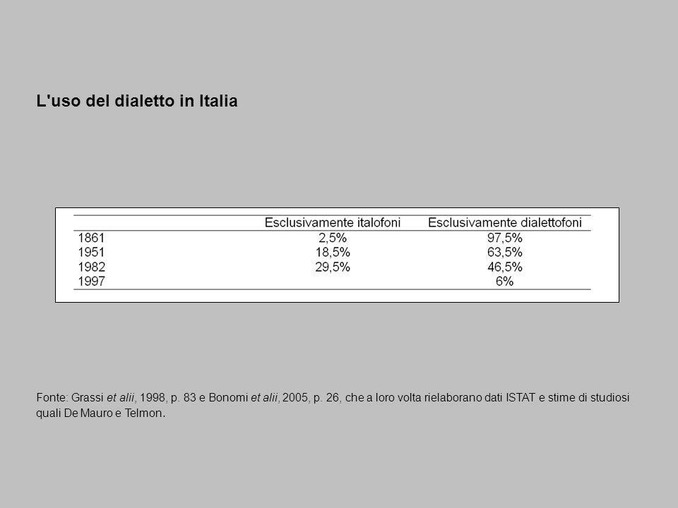 L'uso del dialetto in Italia Fonte: Grassi et alii, 1998, p. 83 e Bonomi et alii, 2005, p. 26, che a loro volta rielaborano dati ISTAT e stime di stud