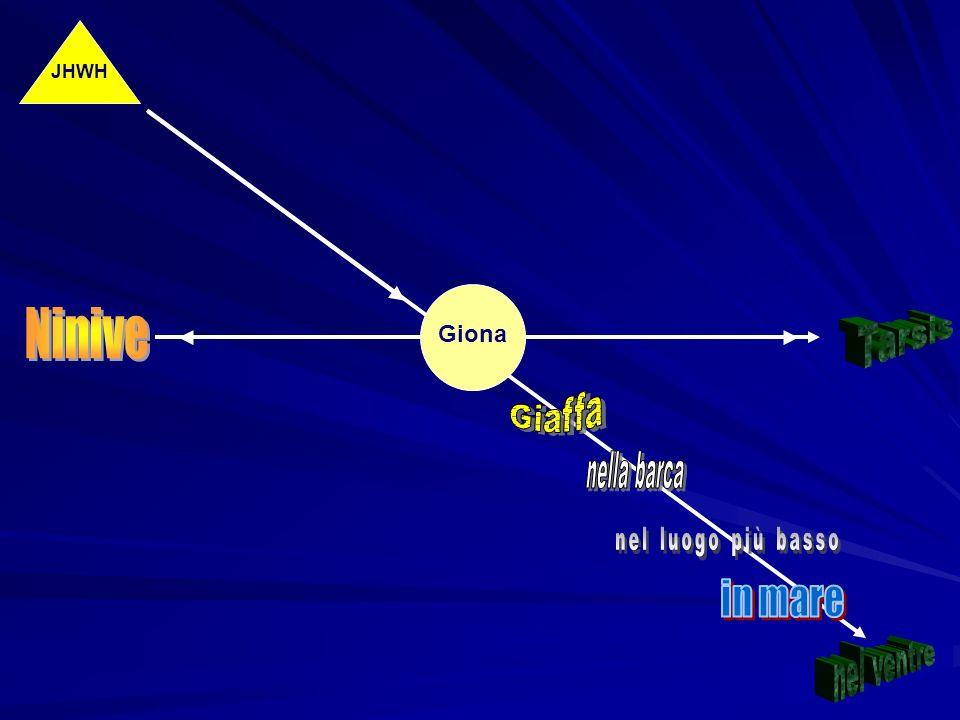 Il racconto Fu rivolta a Giona figlio di Amittai questa parola del Signore: «Alzati, va a Ninive la grande città e in essa proclama che la loro malizi