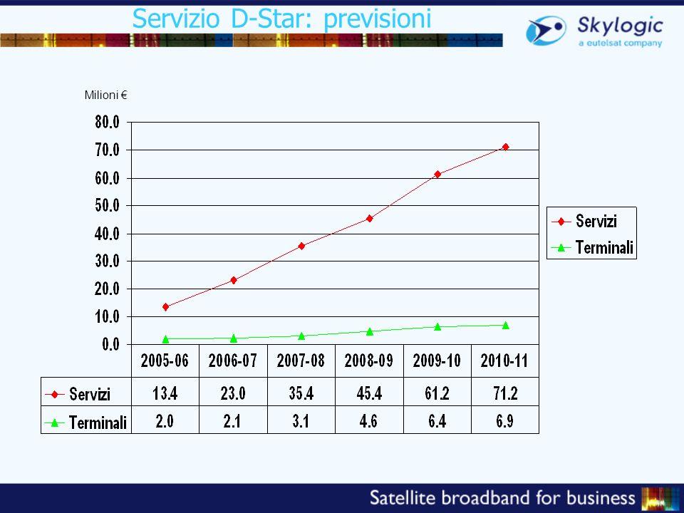 Servizio D-Star: previsioni Milioni
