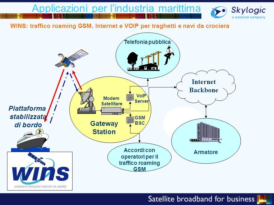 Applicazioni per lindustria marittima Internet Backbone Piattaforma stabilizzata di bordo Modem Satellitare VoIP Server Gateway Station Telefonia pubb