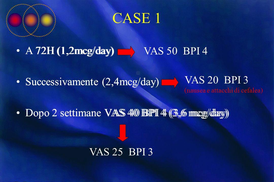 CASE 1 A 72H (1,2mcg/day) Successivamente (2,4mcg/day) Dopo 2 settimane VAS 40 BPI 4 (3,6 mcg/day) VAS 50 BPI 4 VAS 20 BPI 3 (nausea e attacchi di cef