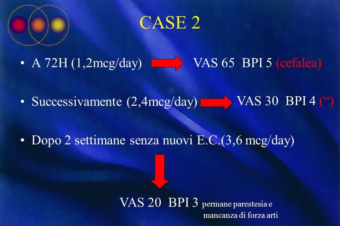 CASE 2 A 72H (1,2mcg/day) Successivamente (2,4mcg/day) Dopo 2 settimane senza nuovi E.C.(3,6 mcg/day) VAS 65 BPI 5 (cefalea) VAS 30 BPI 4 () VAS 20 BP