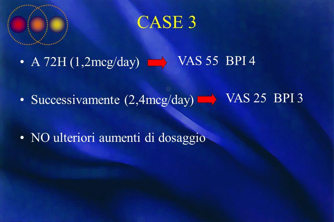 CASE 3 A 72H (1,2mcg/day) Successivamente (2,4mcg/day) NO ulteriori aumenti di dosaggio VAS 55 BPI 4 VAS 25 BPI 3