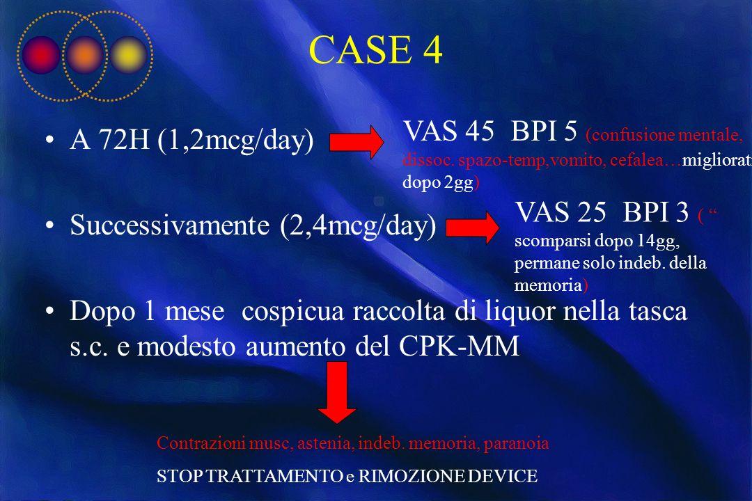CASE 4 A 72H (1,2mcg/day) Successivamente (2,4mcg/day) Dopo 1 mese cospicua raccolta di liquor nella tasca s.c. e modesto aumento del CPK-MM VAS 45 BP