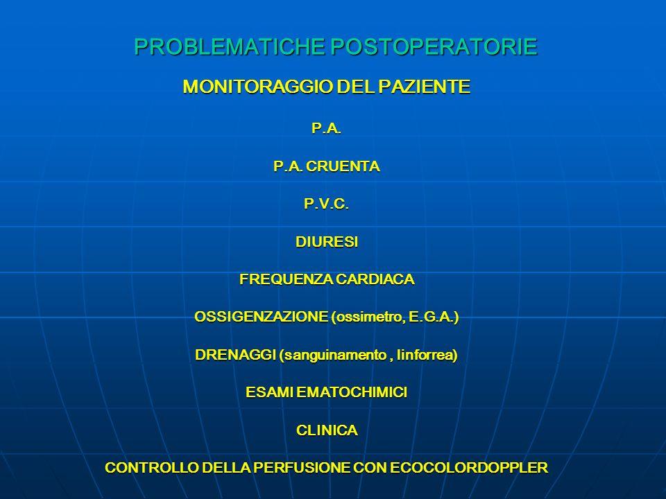 PROBLEMATICHE POSTOPERATORIE MONITORAGGIO DEL PAZIENTE P.A. P.A. CRUENTA P.V.C.DIURESI FREQUENZA CARDIACA OSSIGENZAZIONE (ossimetro, E.G.A.) DRENAGGI